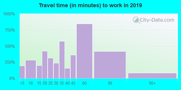 45107 zip code travel time to work (commute)