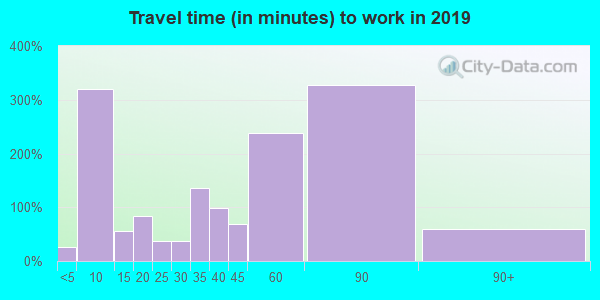 45120 zip code travel time to work (commute)