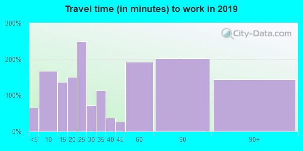 45167 zip code travel time to work (commute)