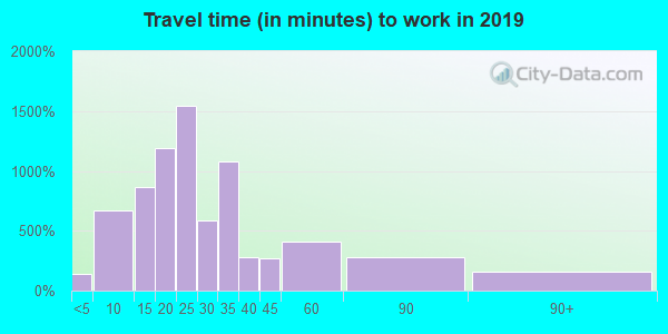 45205 zip code travel time to work (commute)