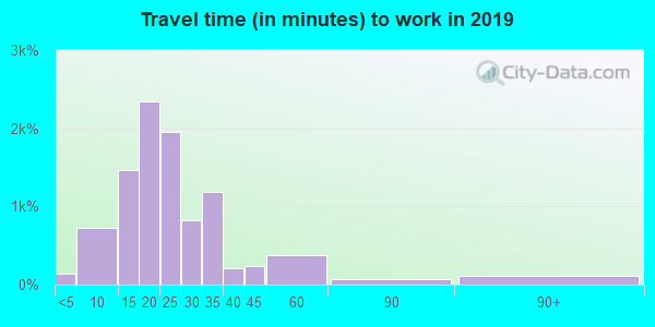 45208 zip code travel time to work (commute)