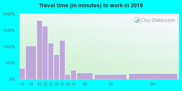 45219 zip code travel time to work (commute)
