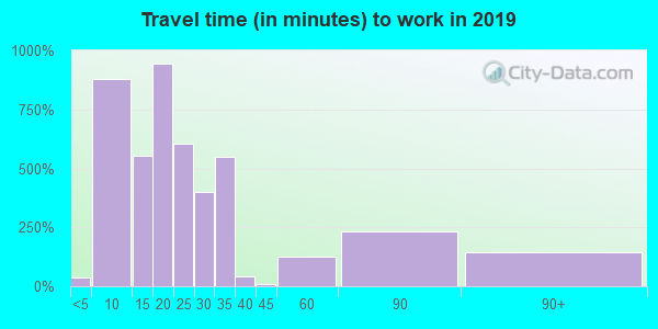 45229 zip code travel time to work (commute)