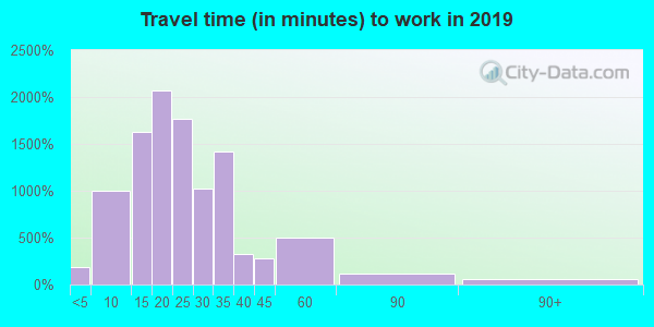 45242 zip code travel time to work (commute)