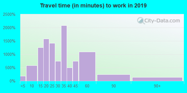 Travel time to work (commute) in zip code 45245