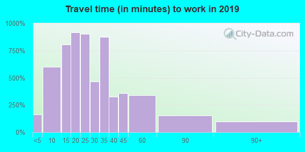 45249 zip code travel time to work (commute)