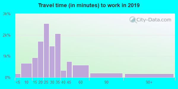45251 zip code travel time to work (commute)