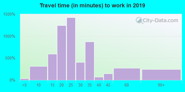 45305 zip code travel time to work (commute)