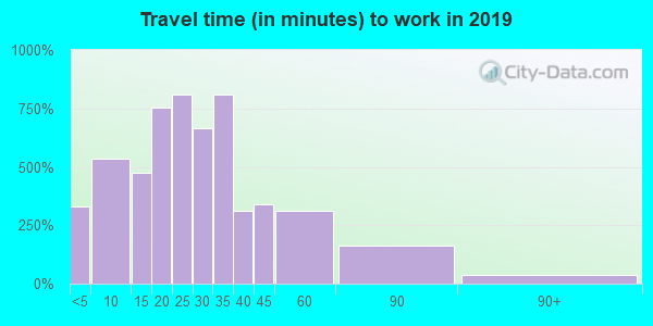 45309 zip code travel time to work (commute)
