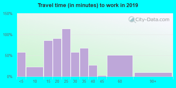 45312 zip code travel time to work (commute)