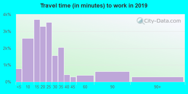 45324 zip code travel time to work (commute)