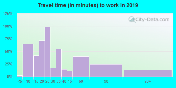 45326 zip code travel time to work (commute)