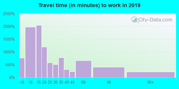 45331 zip code travel time to work (commute)