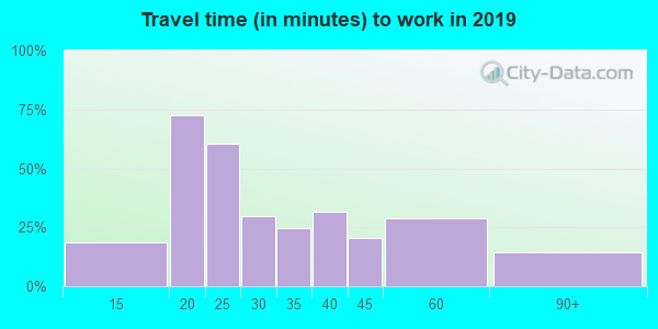 45340 zip code travel time to work (commute)