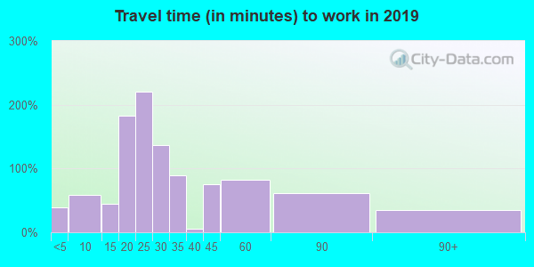 45346 zip code travel time to work (commute)