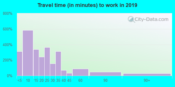 45380 zip code travel time to work (commute)