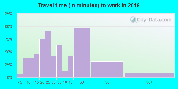 45382 zip code travel time to work (commute)