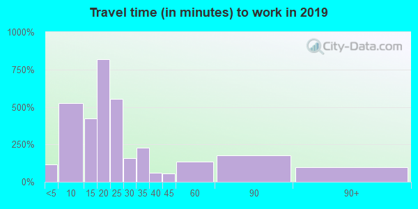 45402 zip code travel time to work (commute)