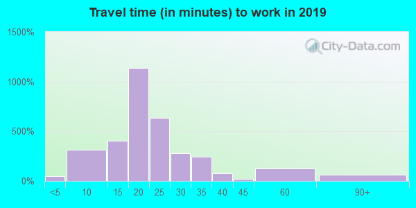 45430 zip code travel time to work (commute)