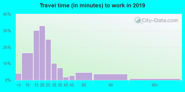 45431 zip code travel time to work (commute)