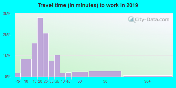45440 zip code travel time to work (commute)
