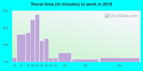45459 zip code travel time to work (commute)
