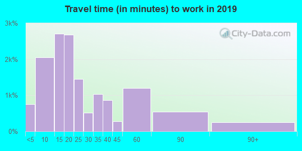 45503 zip code travel time to work (commute)