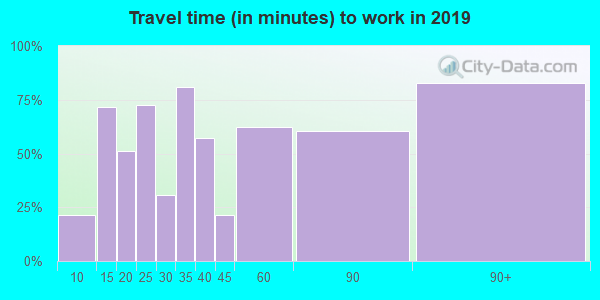 45616 zip code travel time to work (commute)