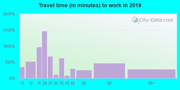 45631 zip code travel time to work (commute)