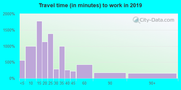 45638 zip code travel time to work (commute)