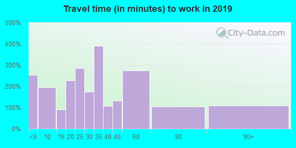 45656 zip code travel time to work (commute)