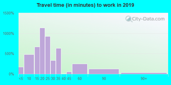 45680 zip code travel time to work (commute)