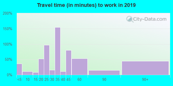 45682 zip code travel time to work (commute)