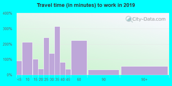 45732 zip code travel time to work (commute)