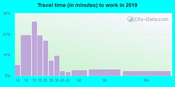 45750 zip code travel time to work (commute)