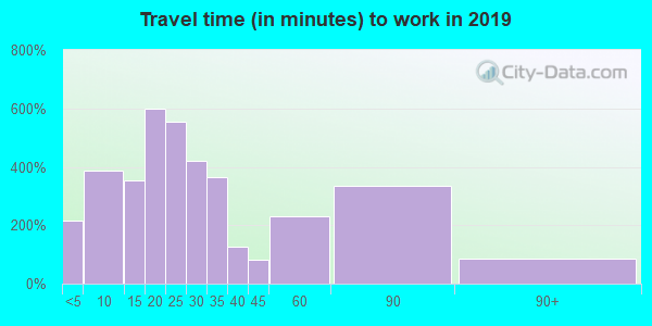 Travel time to work (commute) in zip code 45764