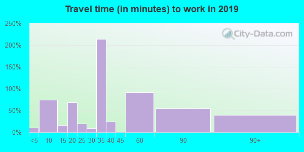 45772 zip code travel time to work (commute)