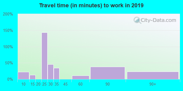 45778 zip code travel time to work (commute)