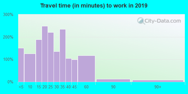 45813 zip code travel time to work (commute)