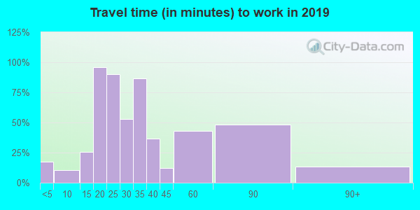 45836 zip code travel time to work (commute)