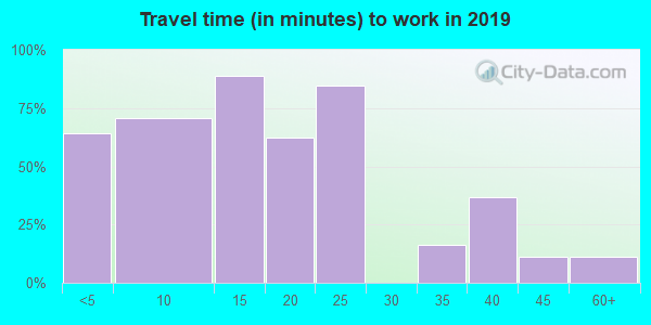 45851 zip code travel time to work (commute)