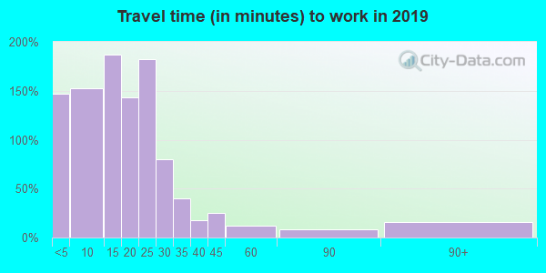 45871 zip code travel time to work (commute)