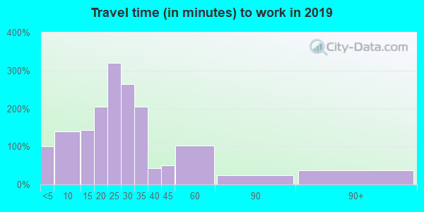 Travel time to work (commute) in zip code 45887