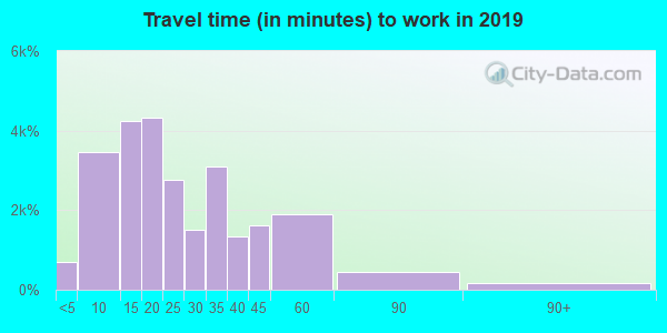 46032 zip code travel time to work (commute)