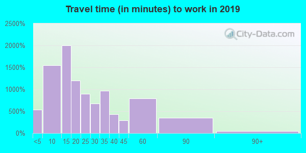 46041 zip code travel time to work (commute)