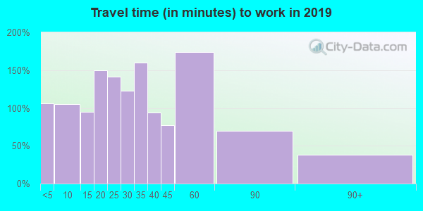 46044 zip code travel time to work (commute)