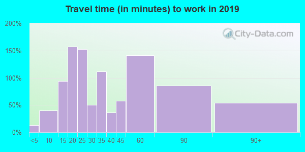46056 zip code travel time to work (commute)
