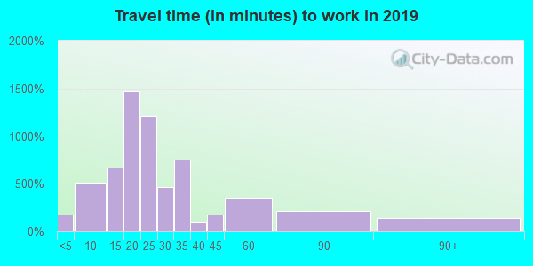 46107 zip code travel time to work (commute)