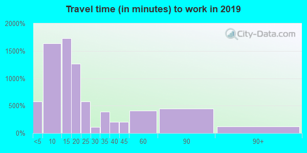 46135 zip code travel time to work (commute)