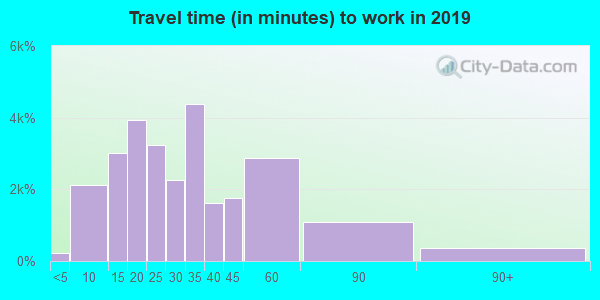 46143 zip code travel time to work (commute)